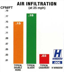 airinfiltration